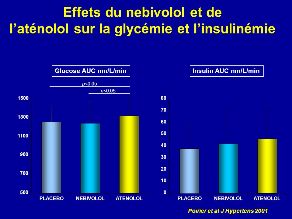 Effets du nebivolol et de laténolol sur la glycémie et linsulinémie Glucose AUC nm/L/minInsulin AUC nm/L/min p<0.05 Poirier et al J Hypertens 2001