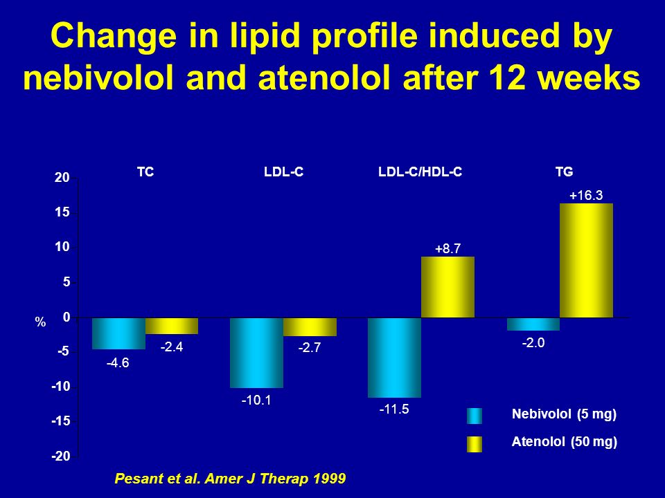 Change in lipid profile induced by nebivolol and atenolol after 12 weeks Pesant et al. Amer J Therap 1999 TCLDL-C -4.6 LDL-C/HDL-CTG % -20 -15 -10 -5