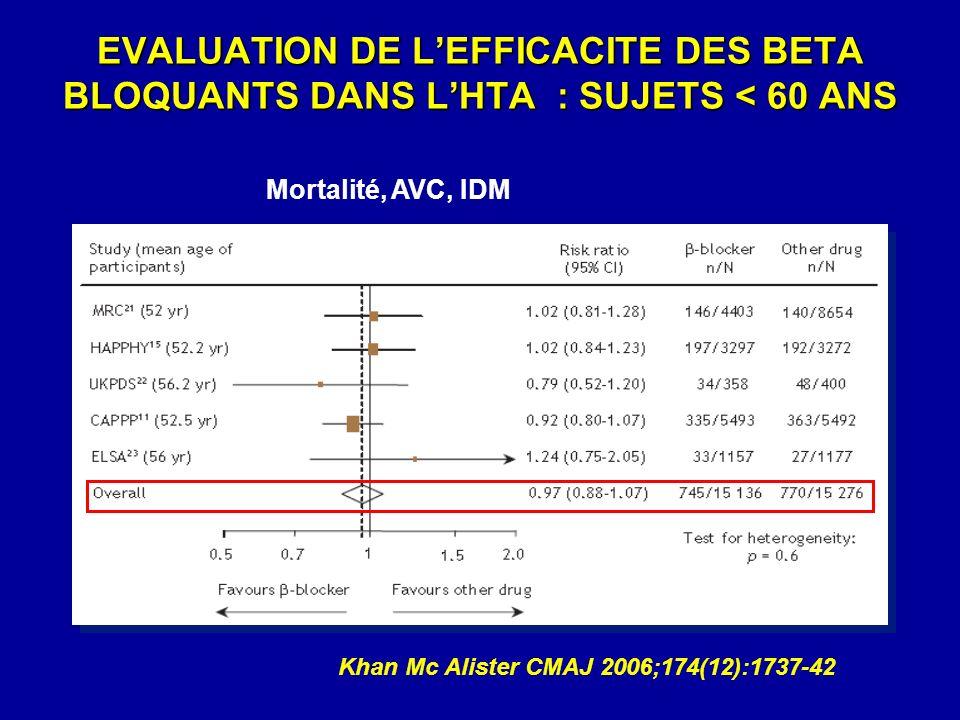 EVALUATION DE LEFFICACITE DES BETA BLOQUANTS DANS LHTA : SUJETS < 60 ANS Khan Mc Alister CMAJ 2006;174(12):1737-42 Mortalité, AVC, IDM