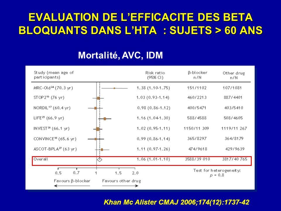 EVALUATION DE LEFFICACITE DES BETA BLOQUANTS DANS LHTA : SUJETS > 60 ANS Khan Mc Alister CMAJ 2006;174(12):1737-42 Mortalité, AVC, IDM
