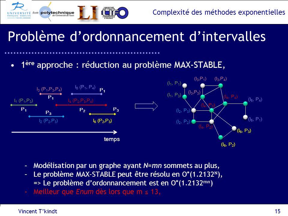 Complexité des méthodes exponentielles 1 ère approche : réduction au problème MAX-STABLE, –Modélisation par un graphe ayant N=mn sommets au plus, –Le