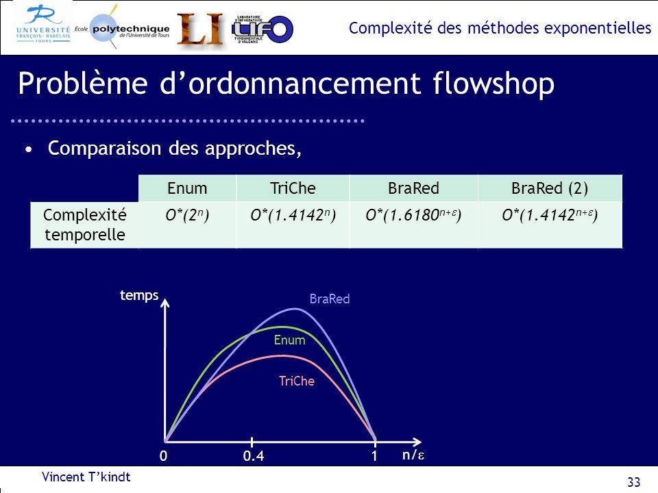 Complexité des méthodes exponentielles Comparaison des approches, Vincent Tkindt 33 Problème dordonnancement flowshop EnumTriCheBraRedBraRed (2) Compl