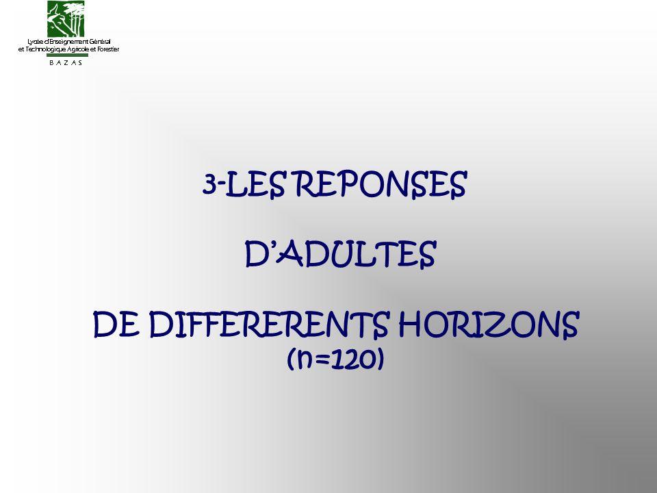 3-LES REPONSES DADULTES DE DIFFERERENTS HORIZONS (n=120)