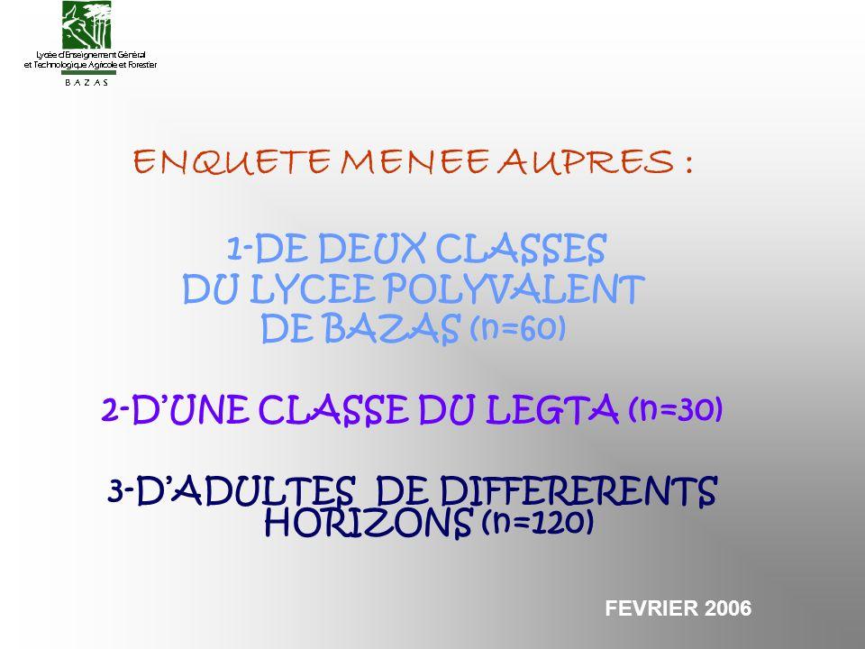 ENQUETE MENEE AUPRES : 1-DE DEUX CLASSES DU LYCEE POLYVALENT DE BAZAS (n=60) 2-DUNE CLASSE DU LEGTA (n=30) 3-DADULTES DE DIFFERERENTS HORIZONS (n=120) FEVRIER 2006