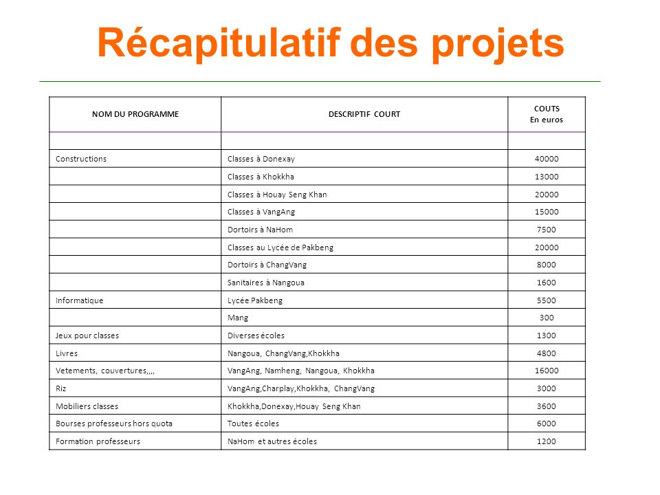 Récapitulatif des projets NOM DU PROGRAMMEDESCRIPTIF COURT COUTS En euros ConstructionsClasses à Donexay40000 Classes à Khokkha13000 Classes à Houay S