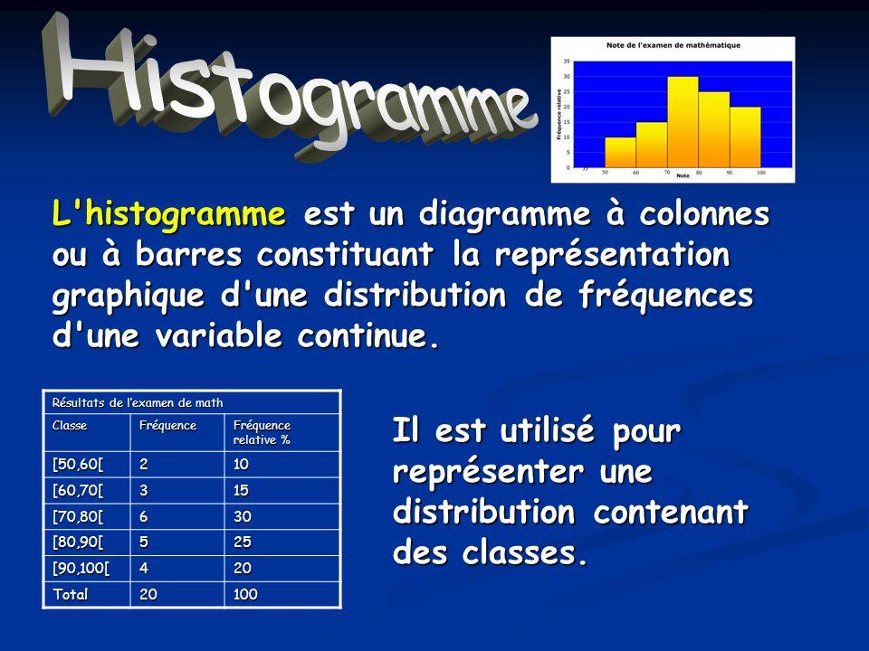 Histogramme définition L'histogramme est un diagramme à colonnes ou à barres constituant la représentation graphique d'une distribution de fréquences