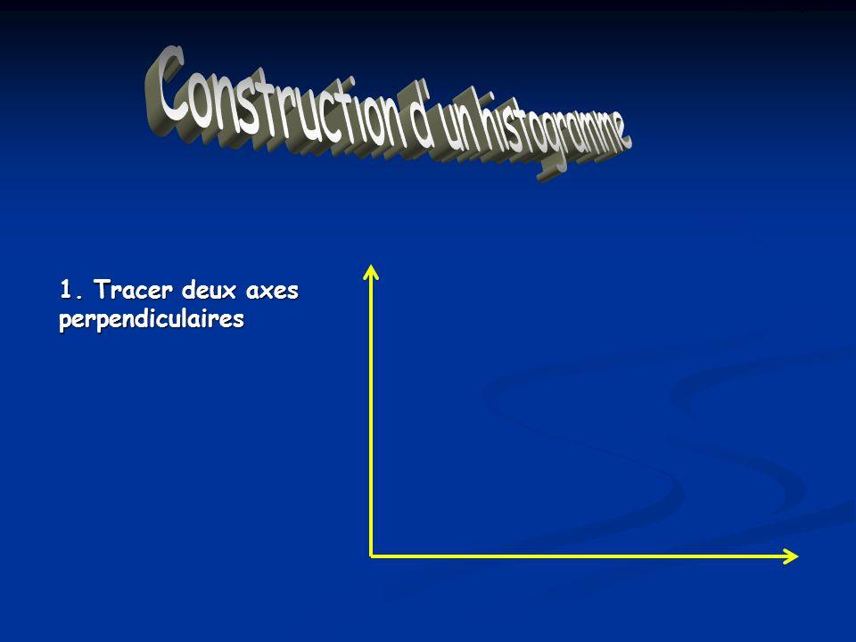 Construction dun Histogramme 1. Tracer deux axes perpendiculaires