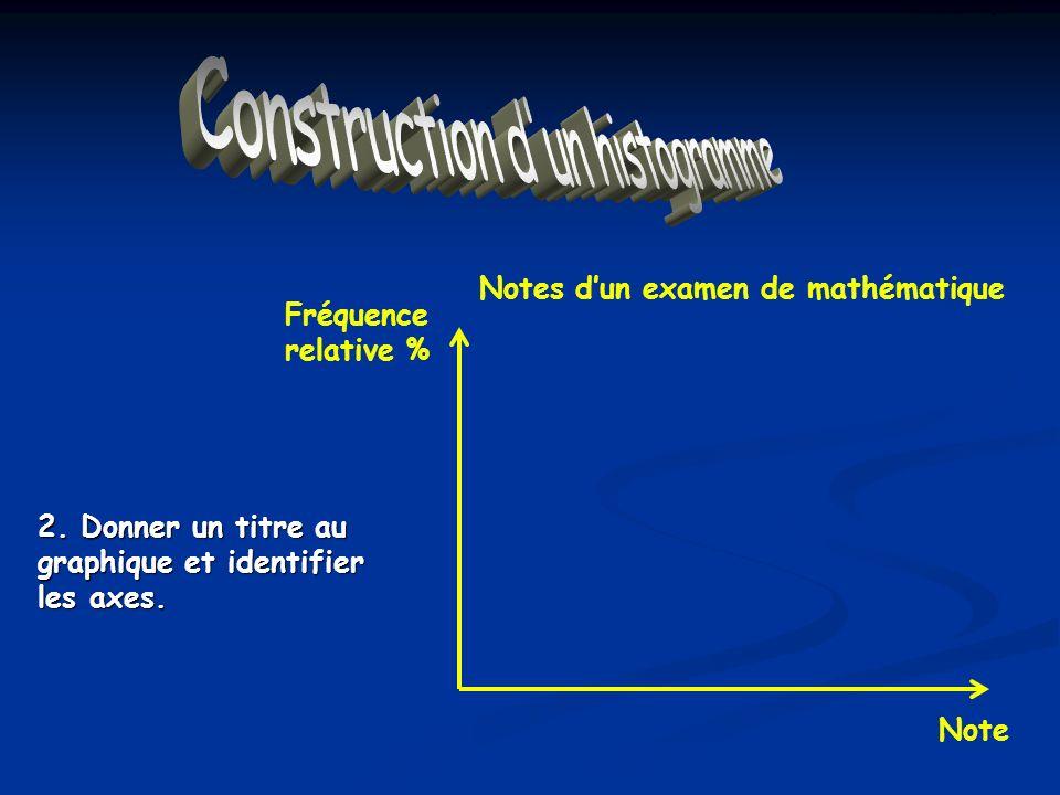 Construction dun Histogramme 2. Donner un titre au graphique et identifier les axes. Notes dun examen de mathématique Note Fréquence relative %
