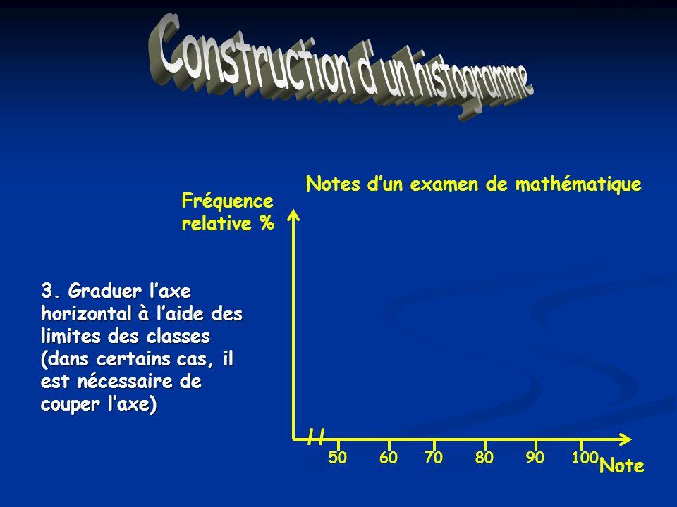 Construction dun Histogramme 3. Graduer laxe horizontal à laide des limites des classes (dans certains cas, il est nécessaire de couper laxe) Notes du