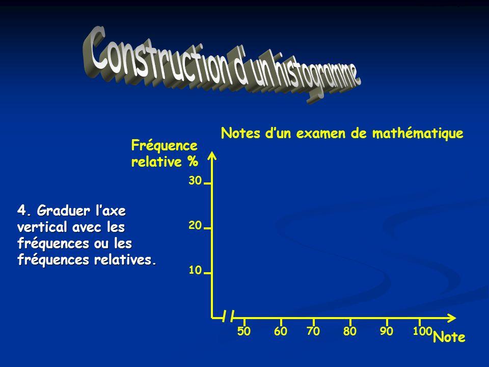 Construction dun Histogramme 4. Graduer laxe vertical avec les fréquences ou les fréquences relatives. Notes dun examen de mathématique 5060708090100