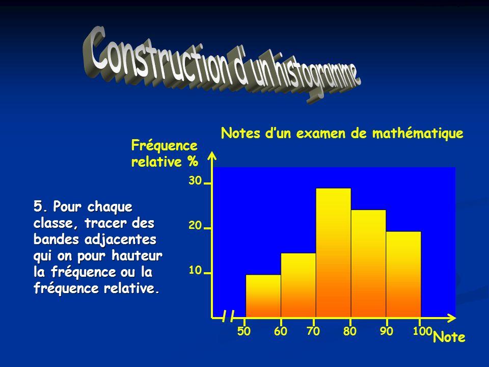 Construction dun Histogramme 5. Pour chaque classe, tracer des bandes adjacentes qui on pour hauteur la fréquence ou la fréquence relative. Notes dun