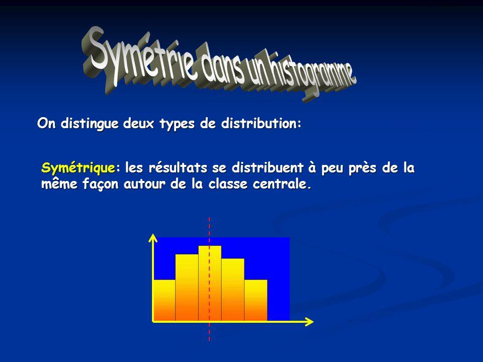 Symétrie dans un histogramme On distingue deux types de distribution: Symétrique: les résultats se distribuent à peu près de la même façon autour de l