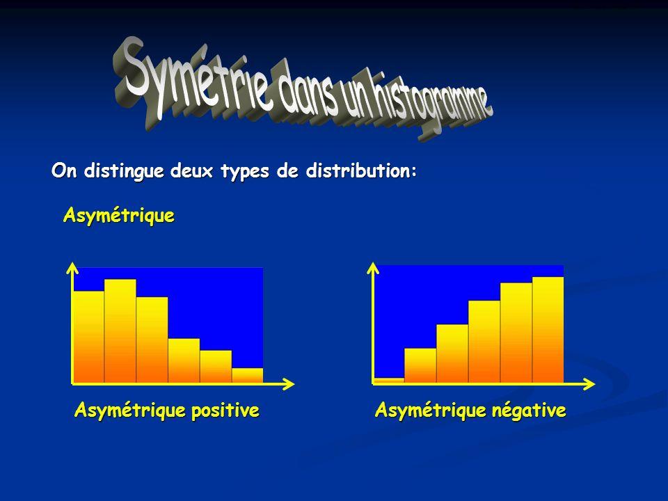 Symétrie dans un histogramme On distingue deux types de distribution: Asymétrique Asymétrique positive Asymétrique négative