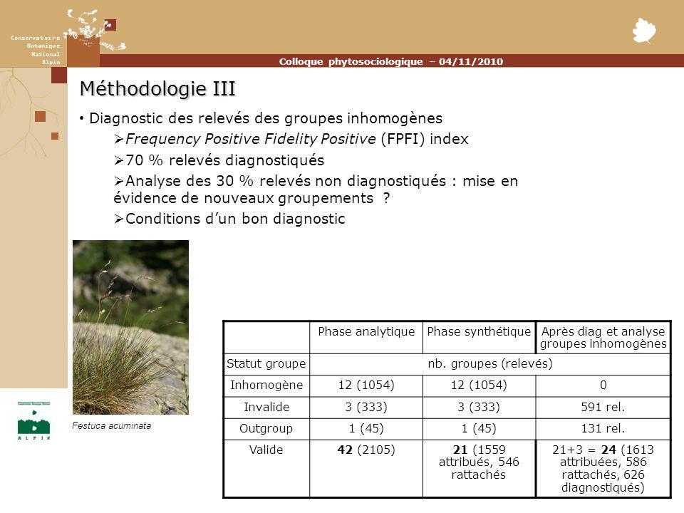 Conservatoire Botanique National Alpin Colloque phytosociologique – 04/11/2010 Méthodologie III Diagnostic des relevés des groupes inhomogènes Frequency Positive Fidelity Positive (FPFI) index 70 % relevés diagnostiqués Analyse des 30 % relevés non diagnostiqués : mise en évidence de nouveaux groupements .