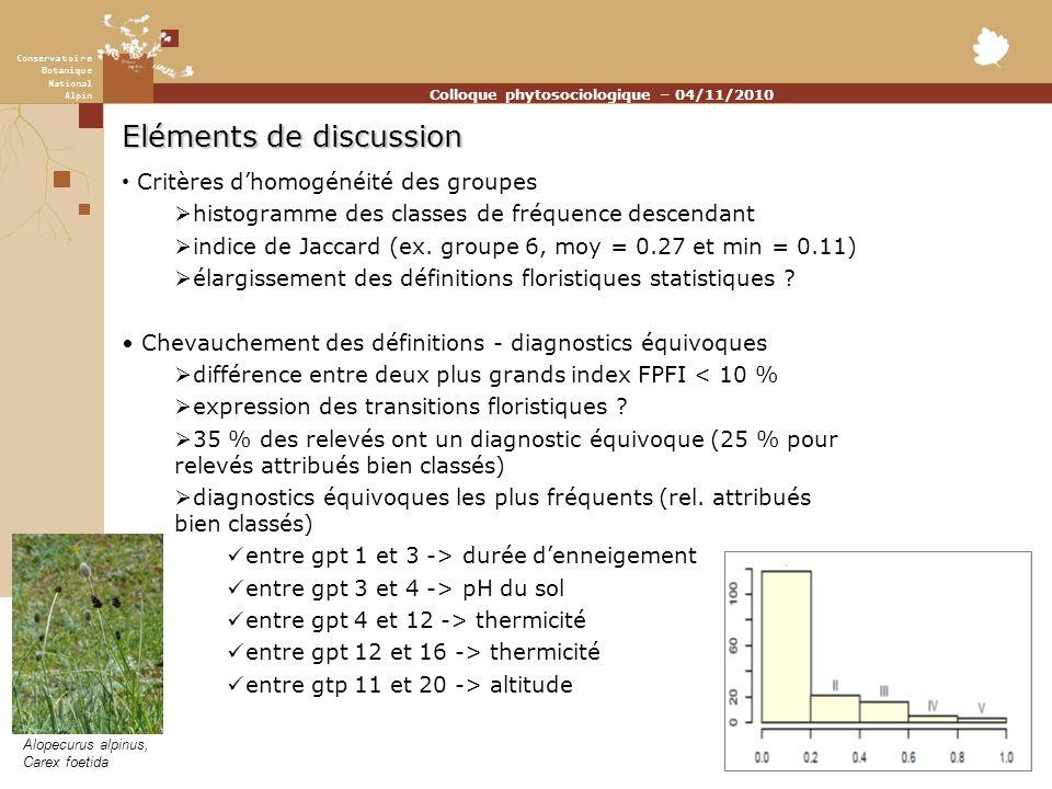 Conservatoire Botanique National Alpin Colloque phytosociologique – 04/11/2010 Eléments de discussion Critères dhomogénéité des groupes histogramme des classes de fréquence descendant indice de Jaccard (ex.