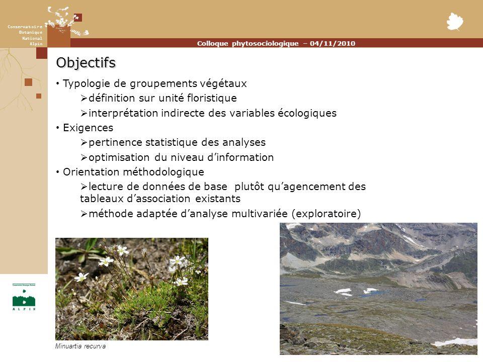 Conservatoire Botanique National Alpin Colloque phytosociologique – 04/11/2010 Objectifs Typologie de groupements végétaux définition sur unité floris