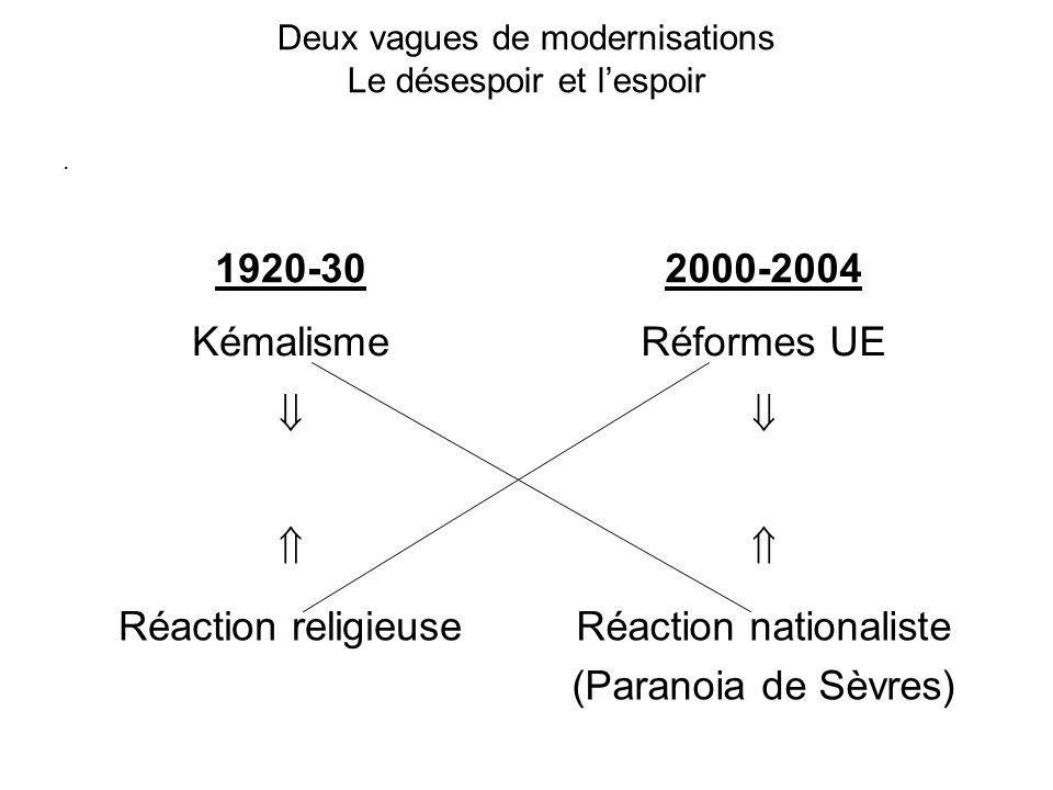 Deux vagues de modernisations Le désespoir et lespoir. Réaction nationaliste (Paranoia de Sèvres) Réaction religieuse Réformes UEKémalisme 2000-200419