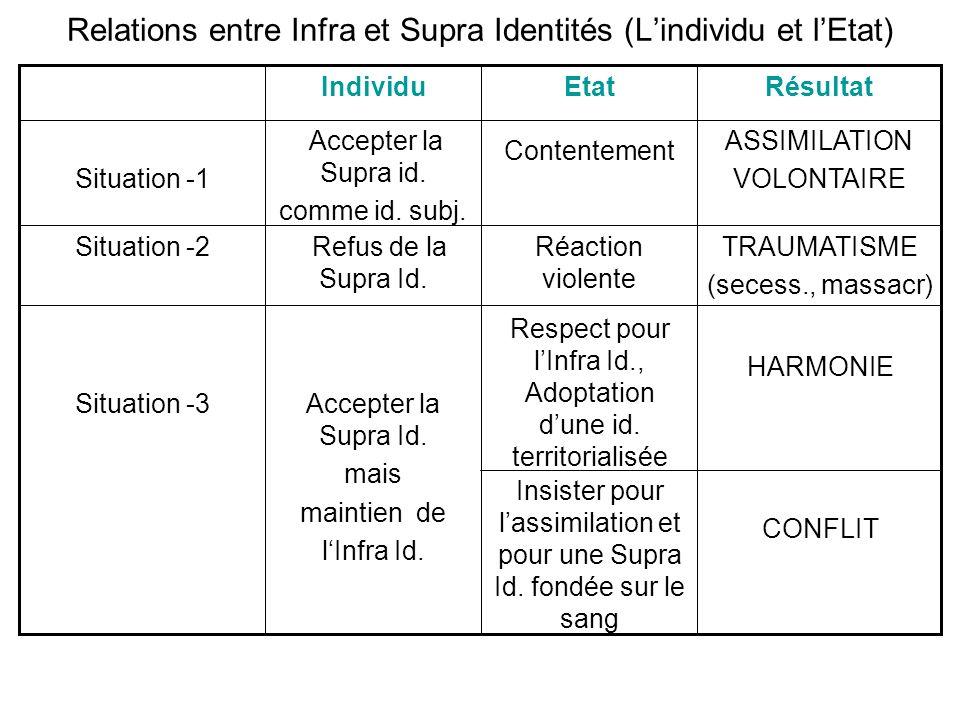 Relations entre Infra et Supra Identités (Lindividu et lEtat) Accepter la Supra Id. mais maintien de lInfra Id. Situation -3 TRAUMATISME (secess., mas