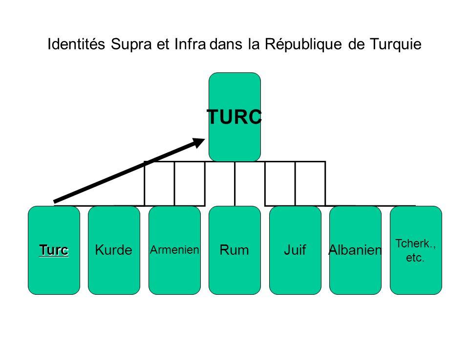 Identités Supra et Infra dans la République de Turquie TURC TurcKurde Armenien RumJuifAlbanien Tcherk., etc.