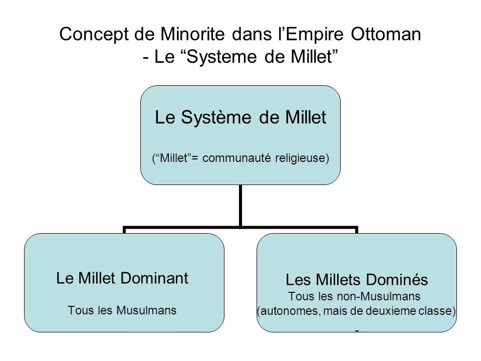 Concept de Minorite dans lEmpire Ottoman - Le Systeme de Millet Le Système de Millet (Millet= communauté religieuse) Le Millet Dominant Tous les Musulmans Les Millets Dominés Tous les non-Musulmans (autonomes, mais de deuxieme classe)