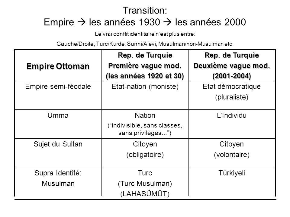 Transition: Empire les années 1930 les années 2000 Le vrai conflit identitaire nest plus entre: Gauche/Droite, Turc/Kurde, Sunni/Alevi, Musulman/non-M