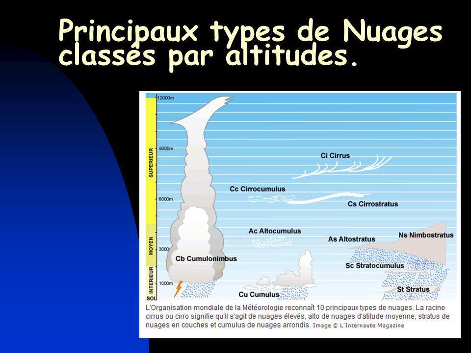 Principaux types de Nuages classés par altitudes.