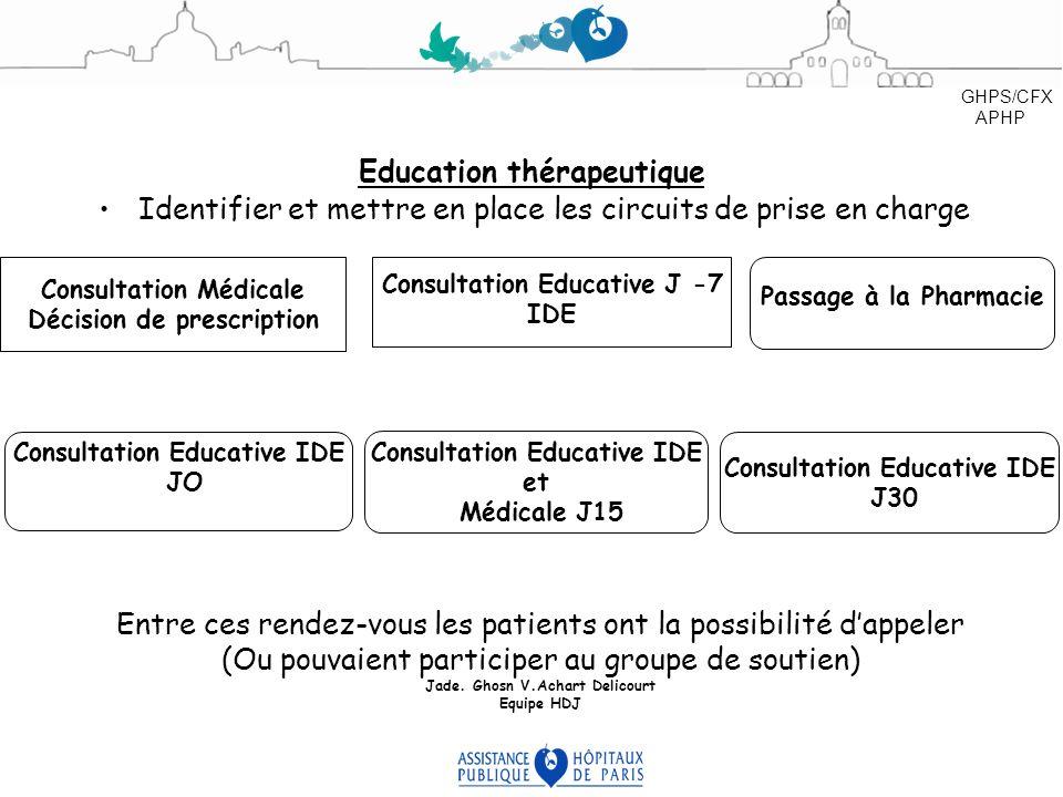 Education thérapeutique Identifier et mettre en place les circuits de prise en charge Consultation Médicale Décision de prescription Consultation Educ