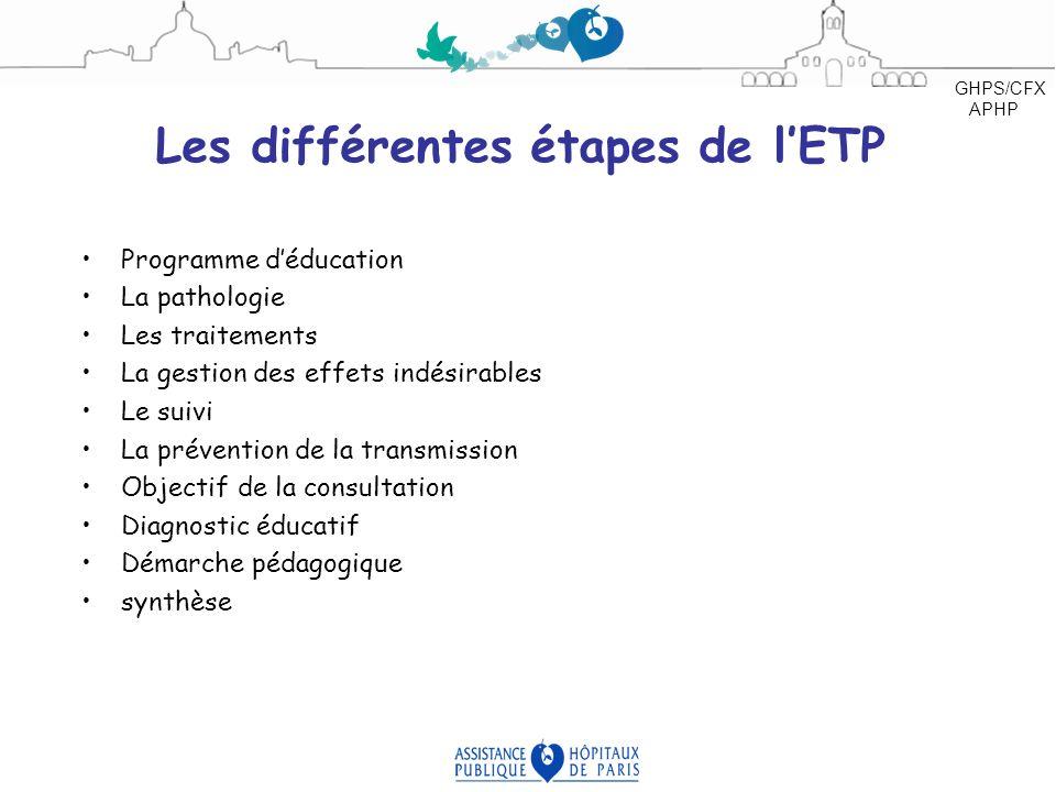 Les différentes étapes de lETP Programme déducation La pathologie Les traitements La gestion des effets indésirables Le suivi La prévention de la tran