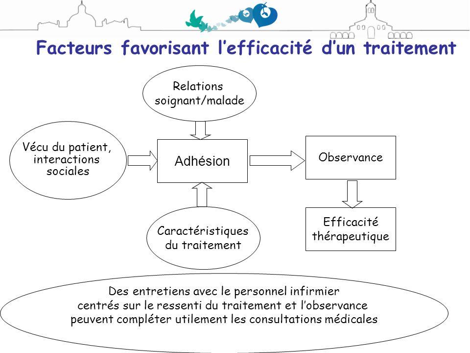 Facteurs favorisant lefficacité dun traitement Observance Efficacité thérapeutique Relations soignant/malade Caractéristiques du traitement Adhésion V