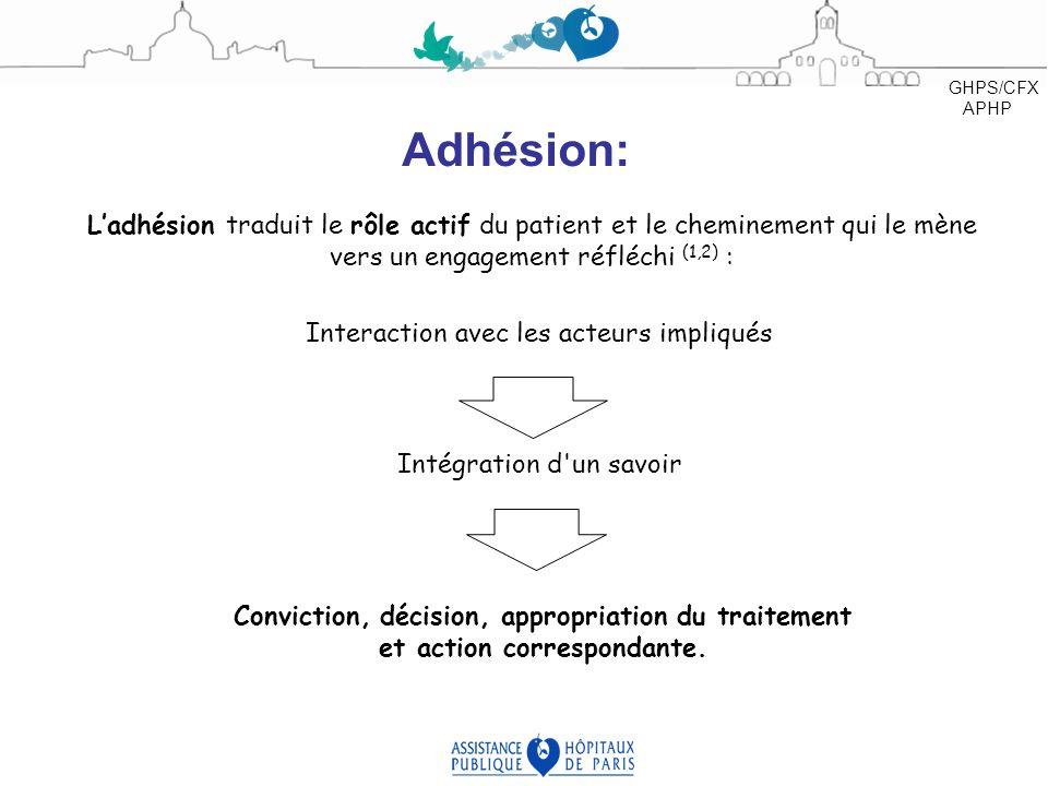 Ladhésion traduit le rôle actif du patient et le cheminement qui le mène vers un engagement réfléchi (1,2) : Adhésion: Interaction avec les acteurs im