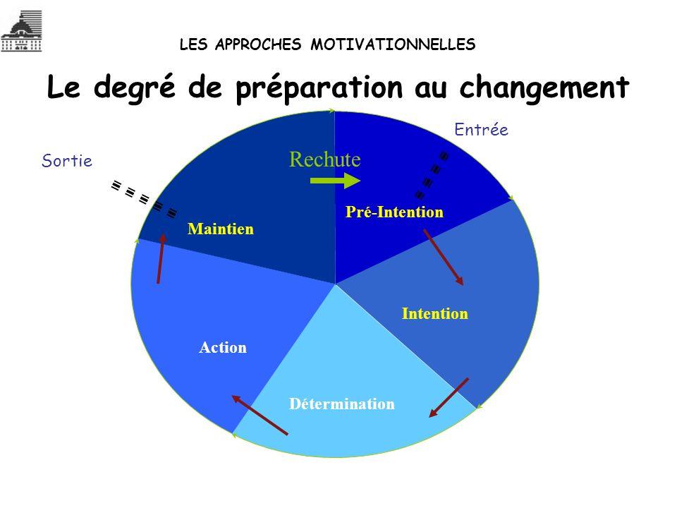 Le degré de préparation au changement Pré-Intention Intention Détermination Action Maintien Entrée Sortie Rechute LES APPROCHES MOTIVATIONNELLES
