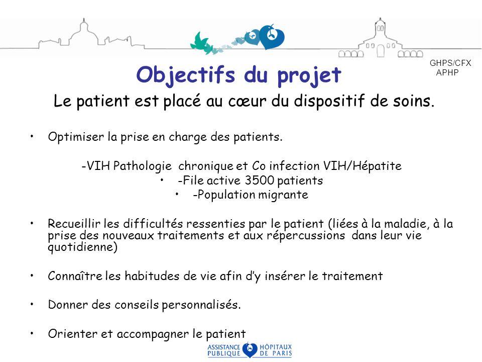 Objectifs du projet Le patient est placé au cœur du dispositif de soins. Optimiser la prise en charge des patients. -VIH Pathologie chronique et Co in