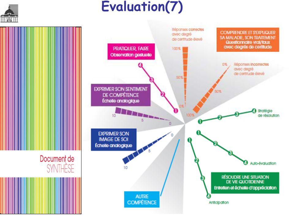 Evaluation(7)