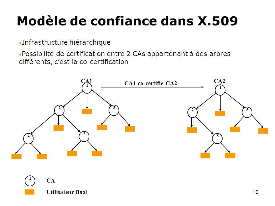 10 Modèle de confiance dans X.509 Infrastructure hiérarchique Possibilité de certification entre 2 CAs appartenant à des arbres différents, cest la co