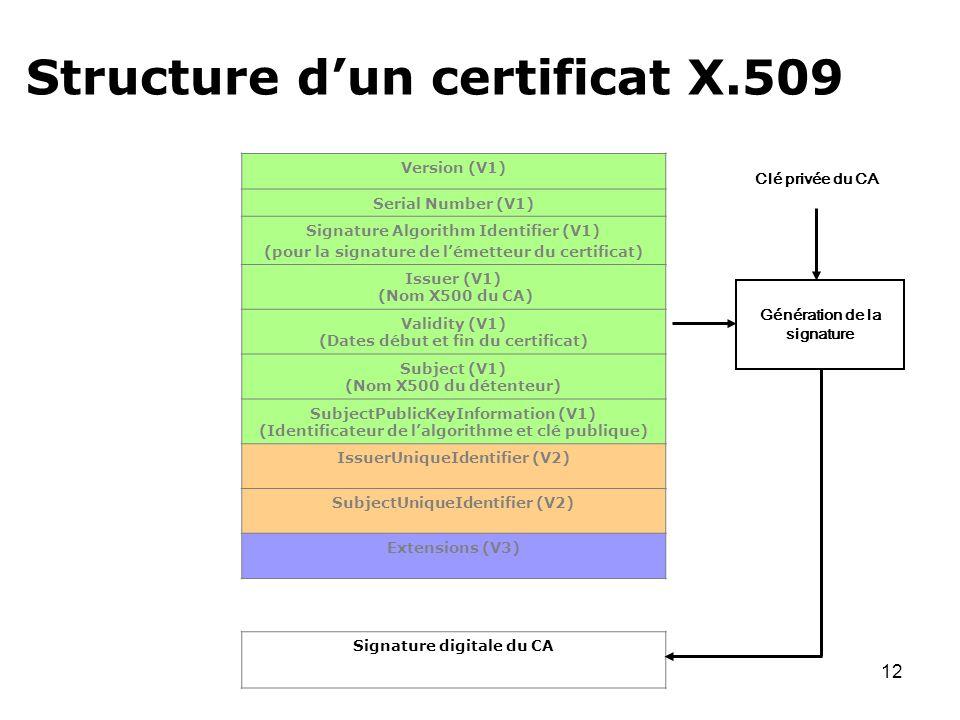 12 Version (V1) Serial Number (V1) Signature Algorithm Identifier (V1) (pour la signature de lémetteur du certificat) Issuer (V1) (Nom X500 du CA) Val