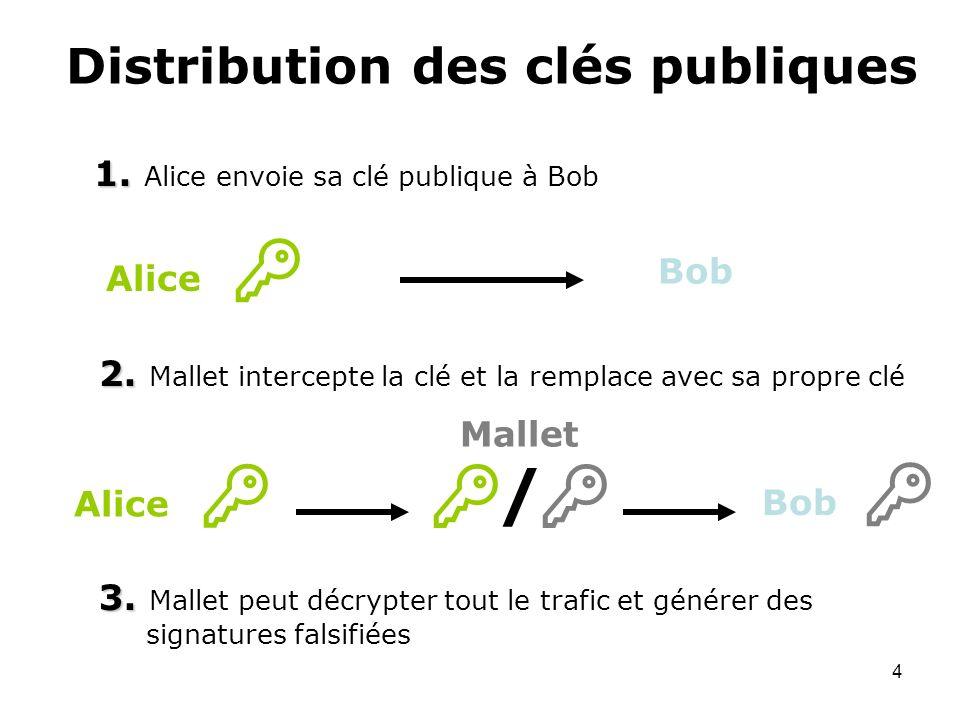 4 Distribution des clés publiques 1. 1. Alice envoie sa clé publique à Bob 2. 2. Mallet intercepte la clé et la remplace avec sa propre clé 3. 3. Mall