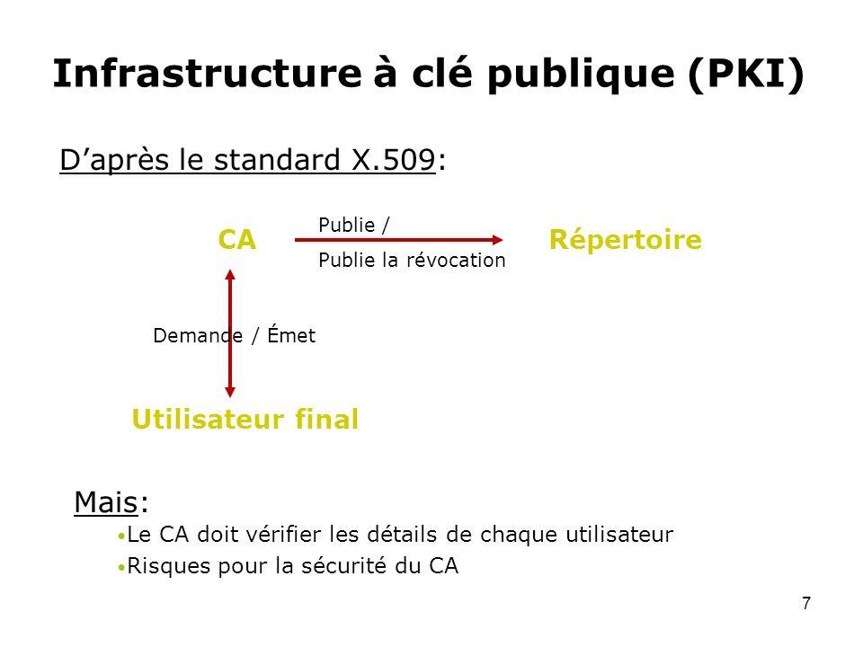 7 Infrastructure à clé publique (PKI) Daprès le standard X.509: CARépertoire Utilisateur final Publie / Publie la révocation Demande / Émet Mais: Le C
