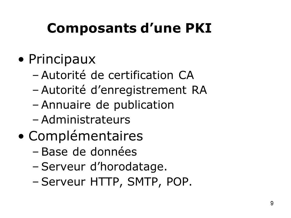 9 Composants dune PKI Principaux –Autorité de certification CA –Autorité denregistrement RA –Annuaire de publication –Administrateurs Complémentaires