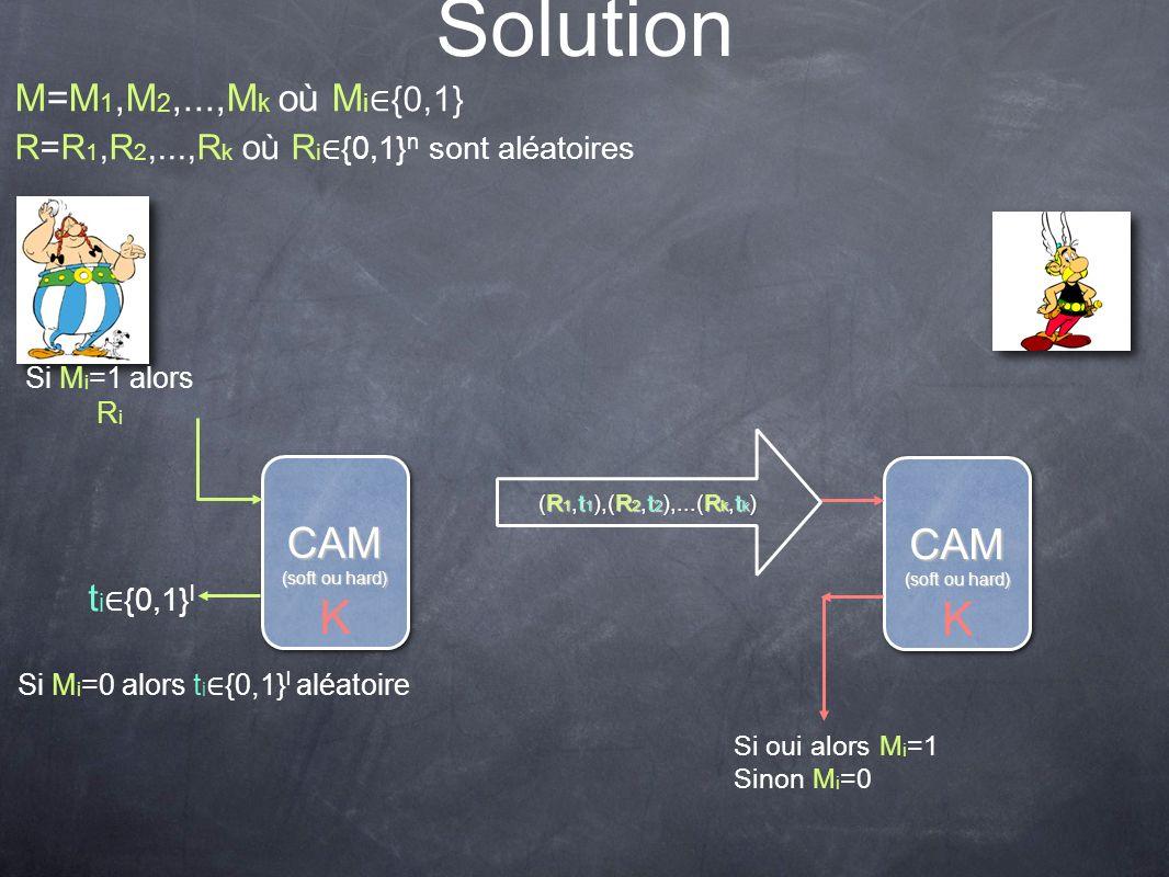 Solution t i {0,1} l CAM (soft ou hard) CAM K CAM CAM K M=M 1,M 2,...,M k où M i {0,1} Si M i =1 alors R i Si M i =0 alors t i {0,1} l aléatoire R=R 1,R 2,...,R k où R i {0,1} n sont aléatoires (R 1,t 1 ),(R 2,t 2 ),...(R k,t k ) Si oui alors M i =1 Sinon M i =0