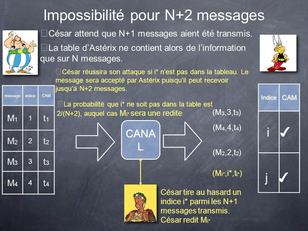 Impossibilité pour N+2 messagesmessageindiceCAM M1M1 1 t1t1 M2M2 2 t2t2 M3M3 3 t3t3 M4M4 4 t4t4 IndiceCAM CANA L (M 3,3,t 3 ) (M 4,4,t 4 ) (M 2,2,t 2 ) César tire au hasard un indice i* parmi les N+1 messages transmis.