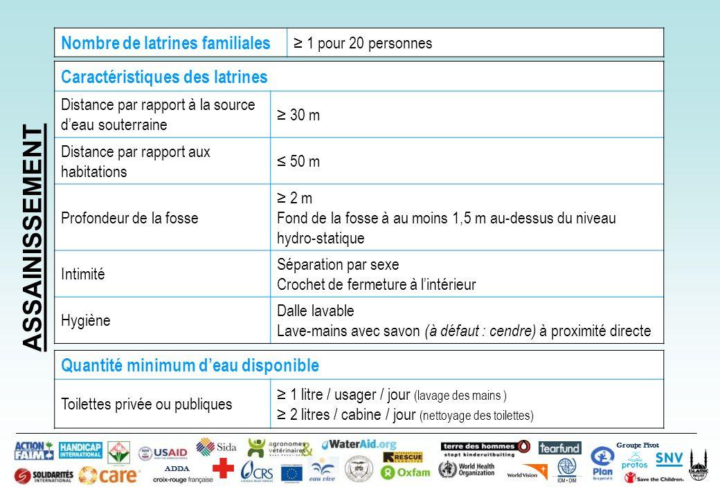 Groupe Pivot ADDA Introduction à WASH dans les Situations dUrgence Bamako, 29 eme Octobre 2012 Caractéristiques des latrines Distance par rapport à la