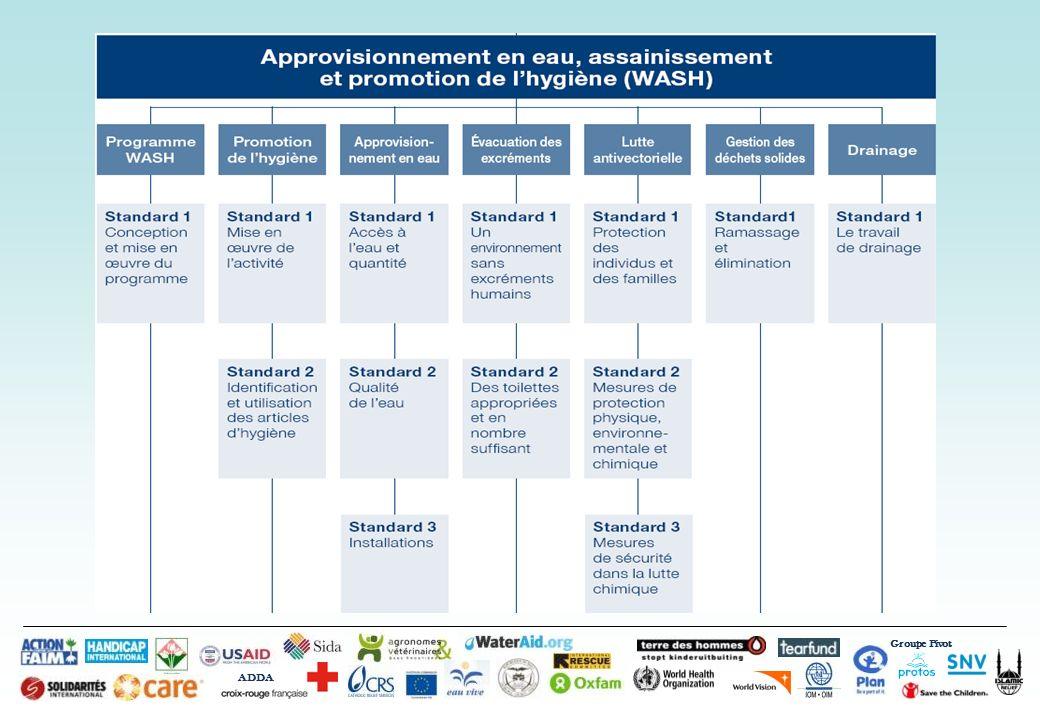 Groupe Pivot ADDA Introduction à WASH dans les Situations dUrgence Bamako, 29 eme Octobre 2012