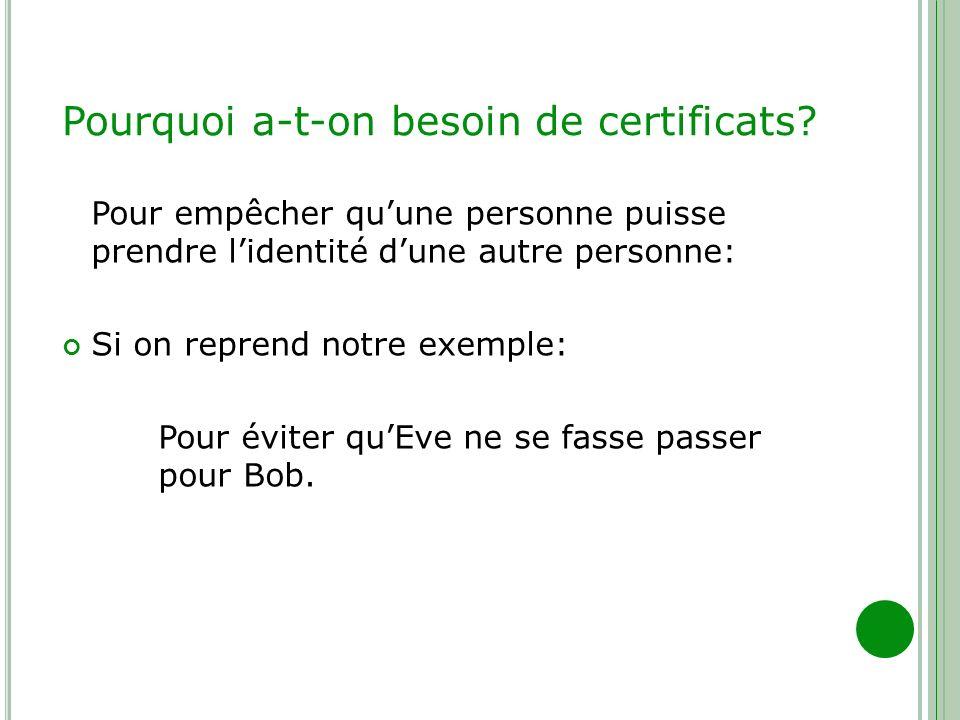Pourquoi a-t-on besoin de certificats? Pour empêcher quune personne puisse prendre lidentité dune autre personne: Si on reprend notre exemple: Pour év