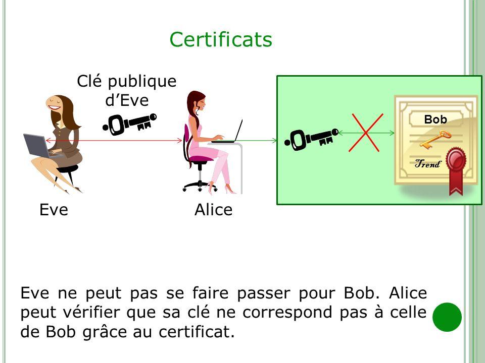 Certificats AliceEve Eve ne peut pas se faire passer pour Bob. Alice peut vérifier que sa clé ne correspond pas à celle de Bob grâce au certificat. Cl