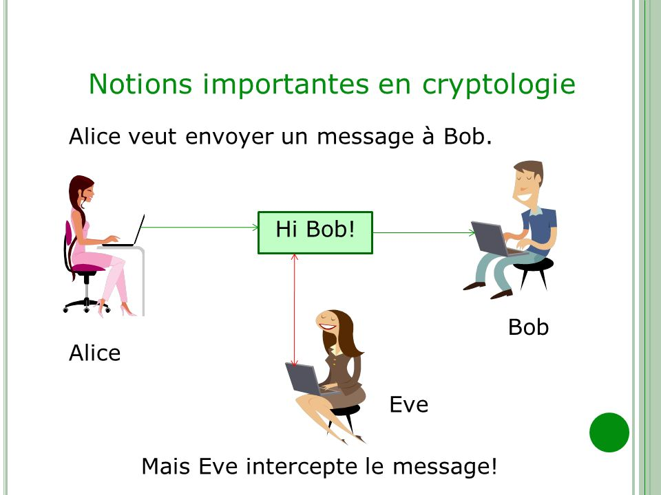 Notions importantes en cryptologie Hi Bob! Alice Bob Alice veut envoyer un message à Bob. Eve Mais Eve intercepte le message!