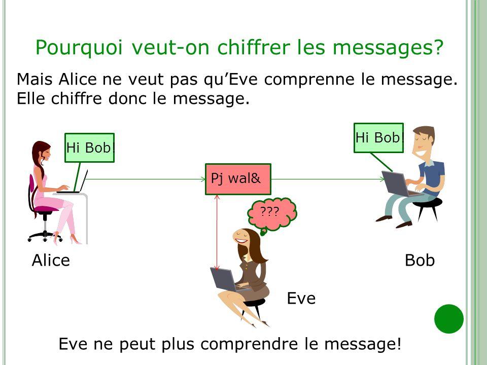 Pourquoi veut-on chiffrer les messages? Hi Bob! AliceBob Mais Alice ne veut pas quEve comprenne le message. Elle chiffre donc le message. Eve Pj wal&