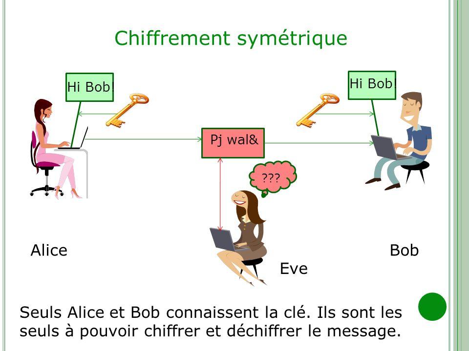 Chiffrement symétrique Hi Bob! AliceBob Eve Pj wal& Hi Bob! ??? Seuls Alice et Bob connaissent la clé. Ils sont les seuls à pouvoir chiffrer et déchif