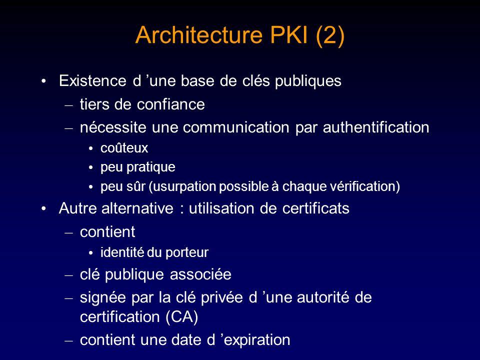 Architecture PKI (2) Existence d une base de clés publiques – tiers de confiance – nécessite une communication par authentification coûteux peu pratiq