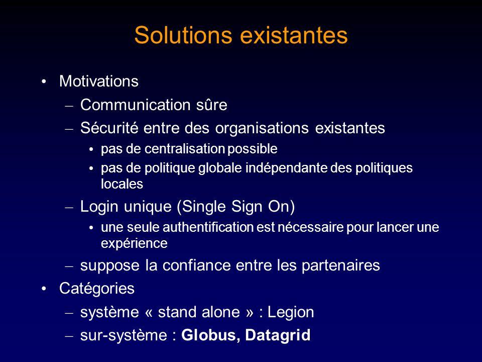 Solutions existantes Motivations – Communication sûre – Sécurité entre des organisations existantes pas de centralisation possible pas de politique gl