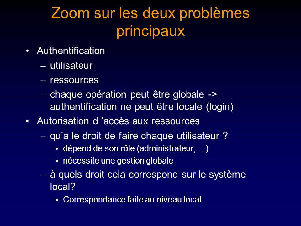 Zoom sur les deux problèmes principaux Authentification – utilisateur – ressources – chaque opération peut être globale -> authentification ne peut êt